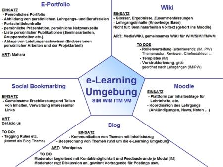 E-Learning Umgebung (c) I.Mader