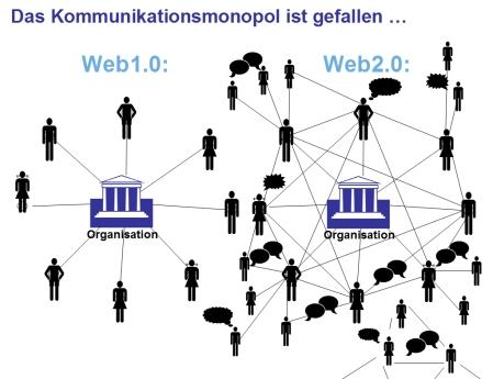 Web 2.0: Das Kommunikationsmonopol ist gefallen